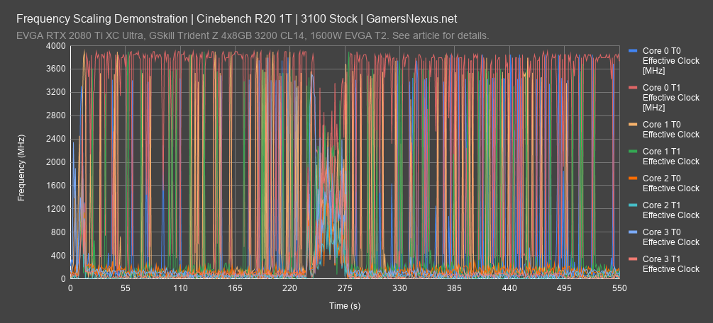 frequency cinebench r20 1t all
