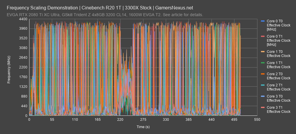 cinebench frequency all