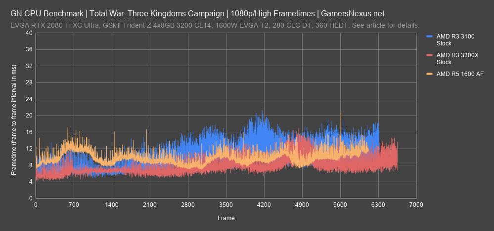 total war battle frametimes all