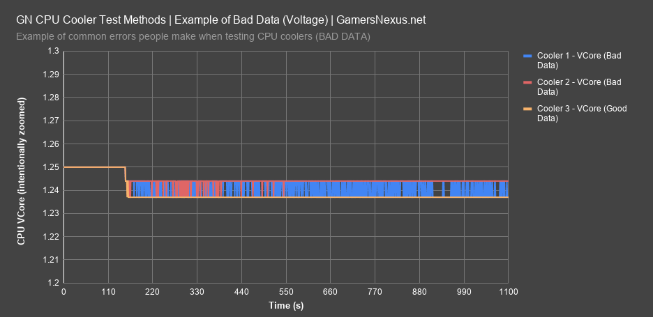 3 bad voltage data all