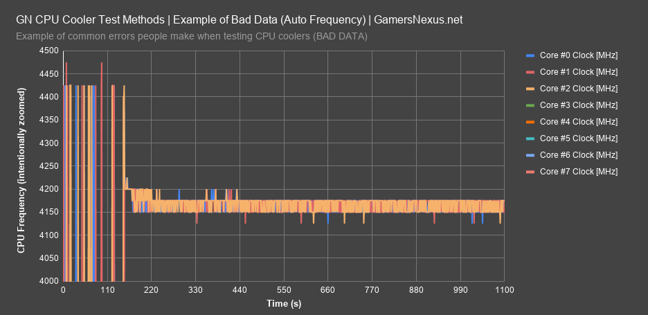 4 bad frequency data 2