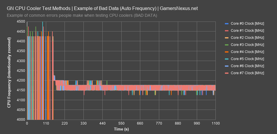 4 bad frequency data all