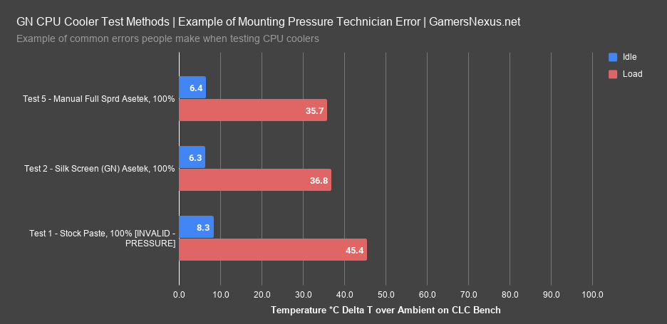 6 bad mounting pressure data