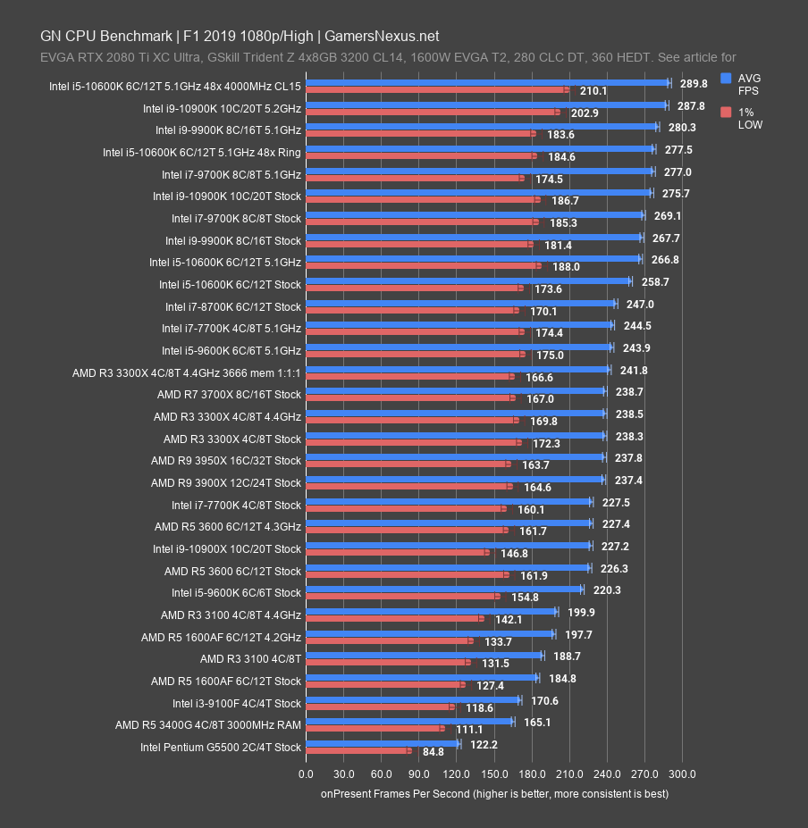 Best Cpus Of 2020 So Far Gaming Workstation Overclocking Round Up Gamersnexus Gaming Pc Builds Hardware Benchmarks