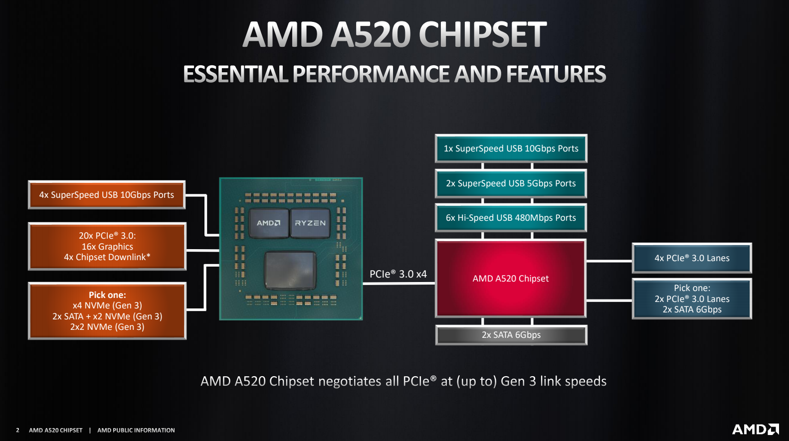 amd a520 chipset block diagram