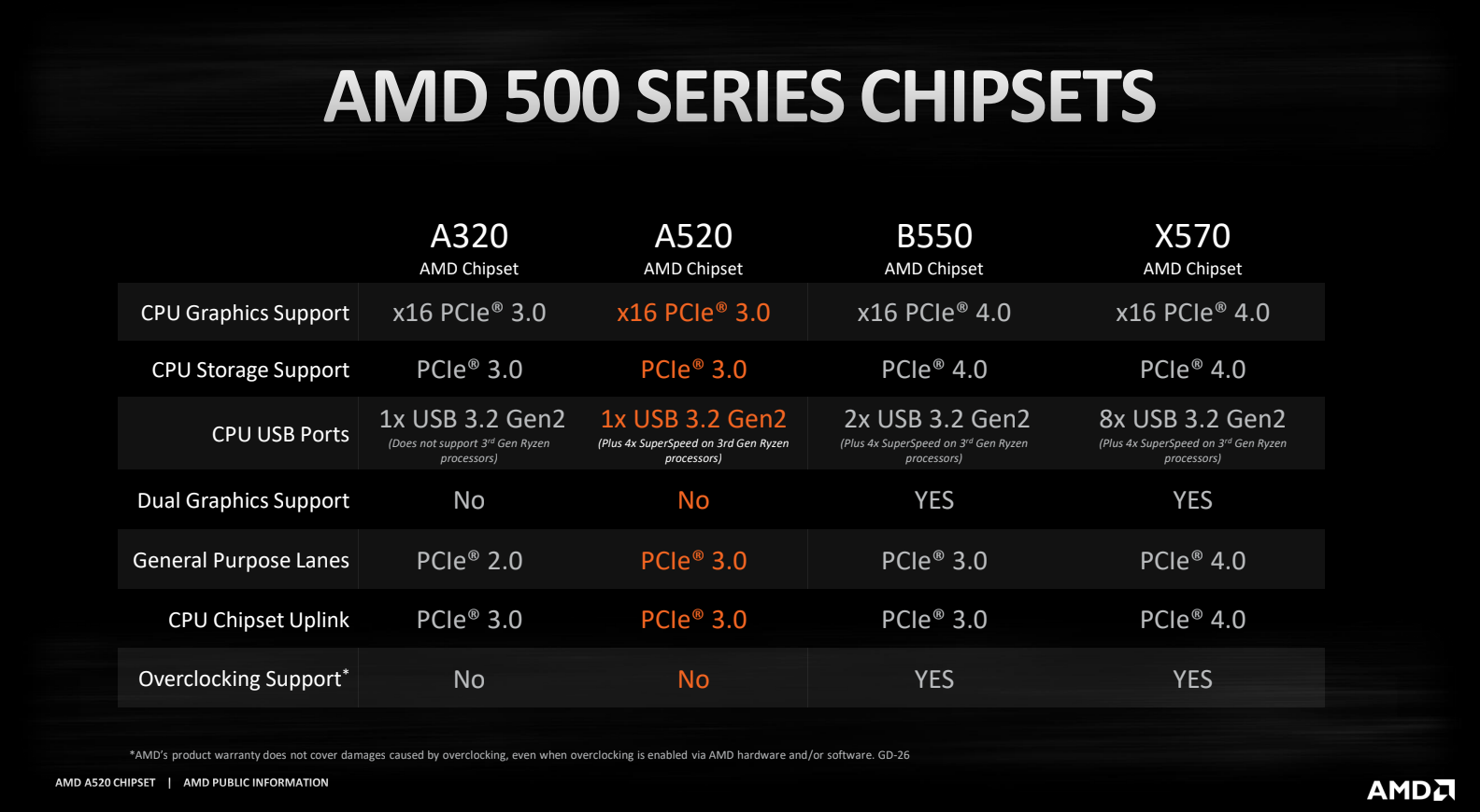 Amd A520 Chipset Specs Comparison Vs B550 A320 X570 More Gamersnexus Gaming Pc Builds Hardware Benchmarks