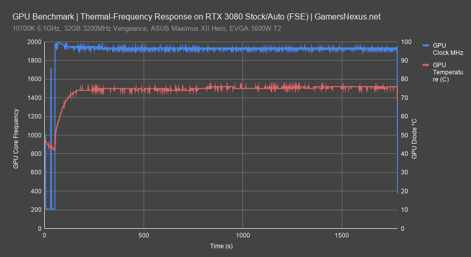 rtx 3080 gpu frequency all