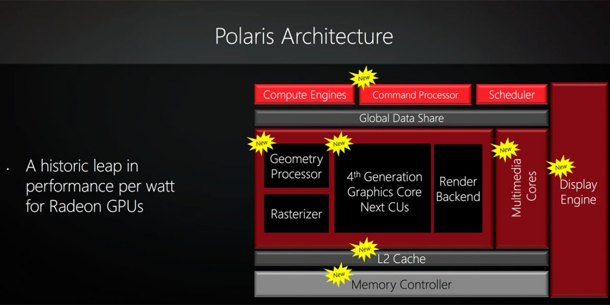 AMD Polaris GPU Architecture Loosely Detailed | GamersNexus