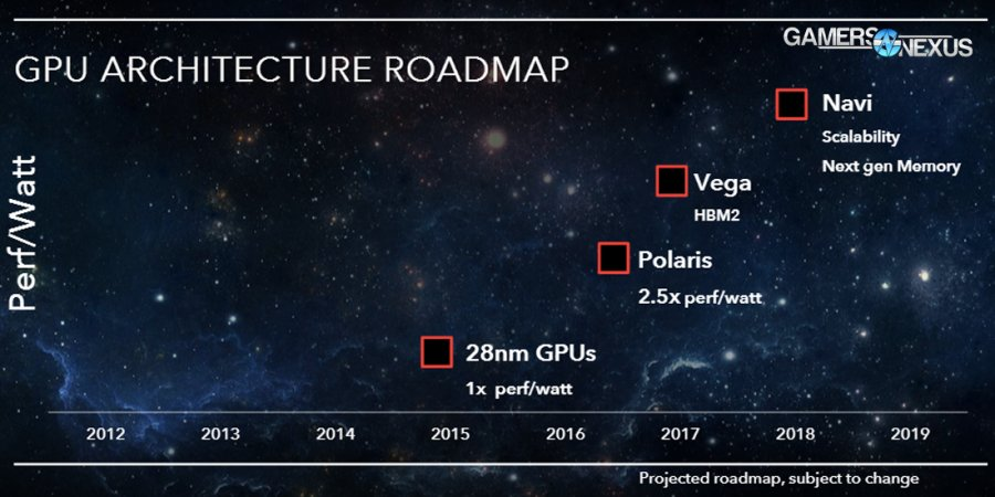 AMD to Ship HBM2 GPUs by End of Year with Vega