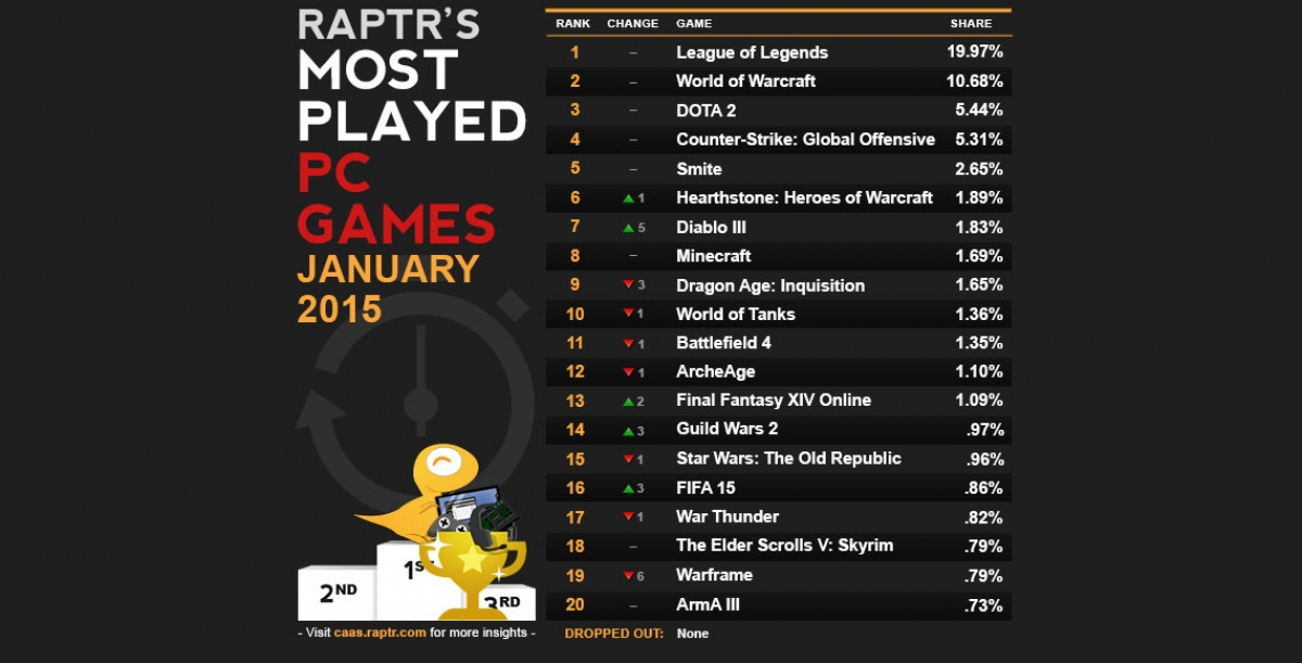 Most Played Games of January: DOTA2, CSGO, & Diablo 3 Skyrocket in