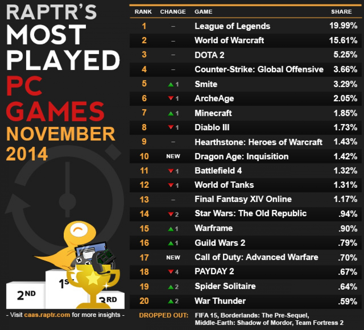 Most Played PC Games in November - LoL Plummets, WoW Climbs