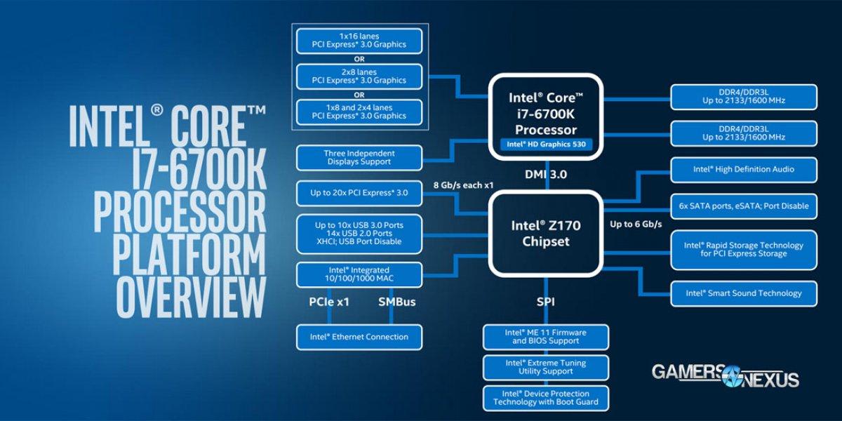 Intel Z170 vs. H170 vs. H110 Skylake Chipset Comparison ...