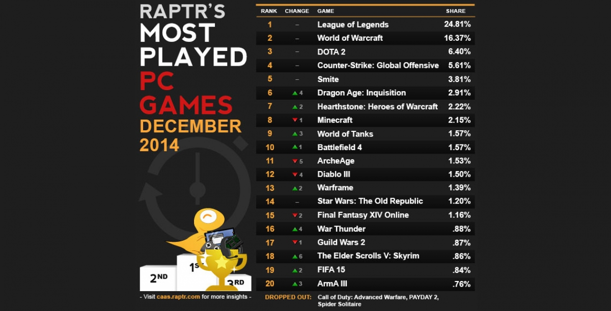 Most Played Games of December, 2014 - COD: AW Falls as CSGO Surges, Skyrim Returns