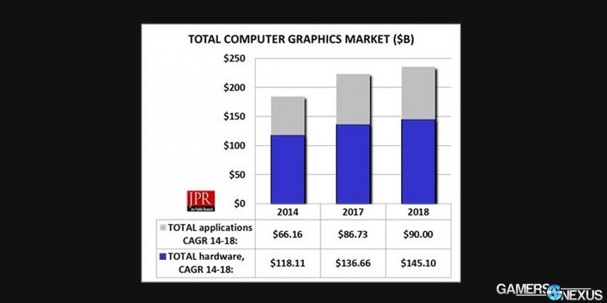 PC Gaming Projected to Surge to $76B Annually, Growth of 8.8%