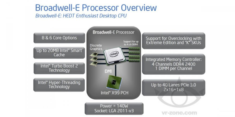 ASRock Posts Firmware Hack for X99 Owners to Support Broadwell-E