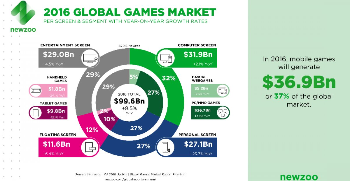 PC Gaming Inches Past Consoles & Phones in Global Revenue