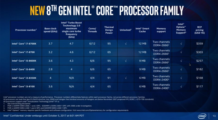 Final Intel Coffee Lake Specs & Pricing: i7-8700K, 8700, i5-8600K, i3-8350K, More