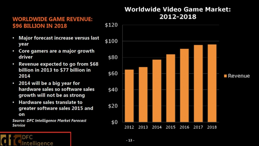 This image is from a previous article we posted, pertaining to global games industry revenue. The image is not directly related to this post, but visually useful.