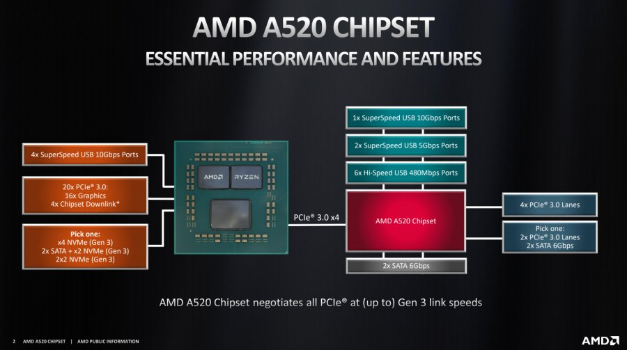 AMD A520 Chipset Specs Comparison vs. B550, A320, X570, & More